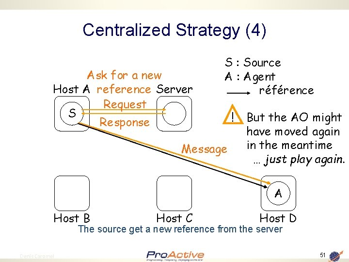 Centralized Strategy (4) Ask for a new Host A reference Server Request S Response