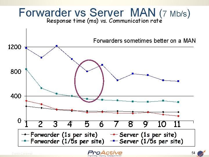 Forwarder vs Server MAN (7 Mb/s) Response time (ms) vs. Communication rate Forwarders sometimes