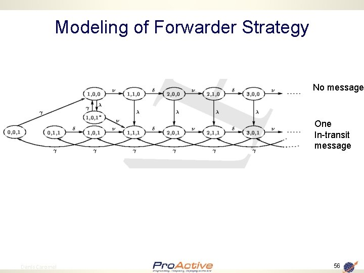 Modeling of Forwarder Strategy No message One In-transit message 56 Denis Caromel 56