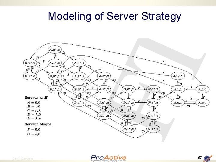 Modeling of Server Strategy 57 Denis Caromel 57