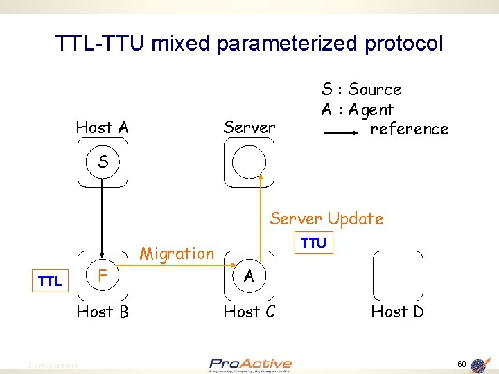 TTL-TTU mixed parameterized protocol Host A Server S : Source A : Agent reference