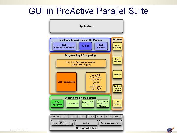 GUI in Pro. Active Parallel Suite 62 Denis Caromel