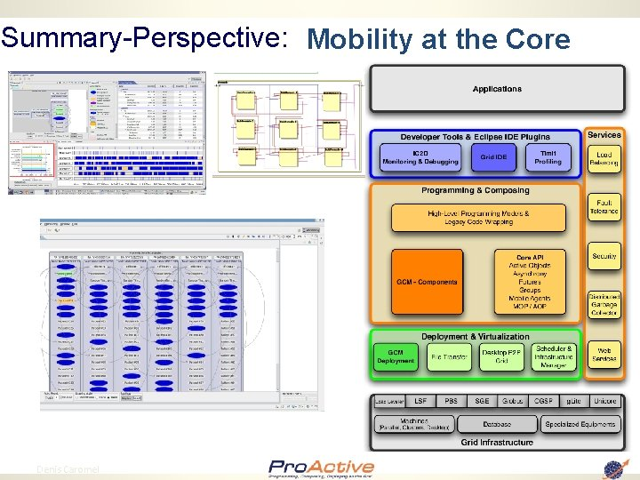 Summary-Perspective: Mobility at the Core 85 Denis Caromel