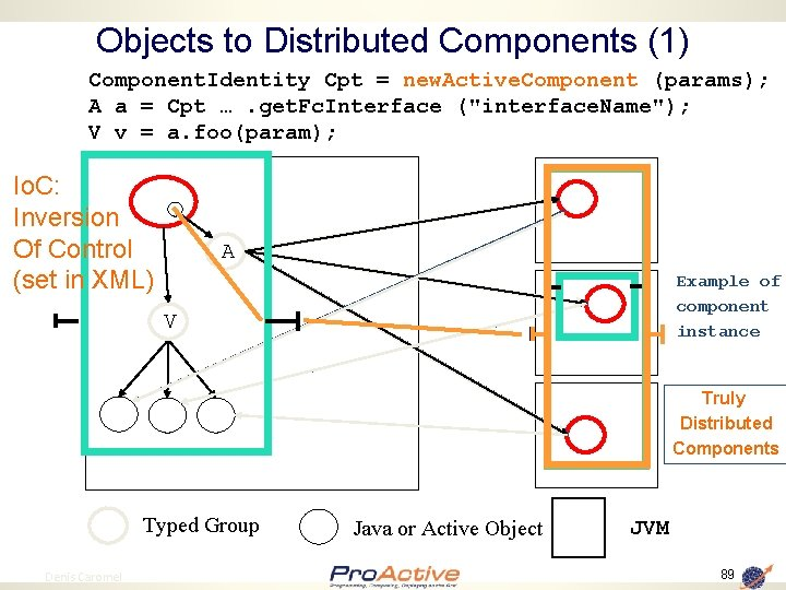 Objects to Distributed Components (1) Component. Identity Cpt = new. Active. Component (params); A