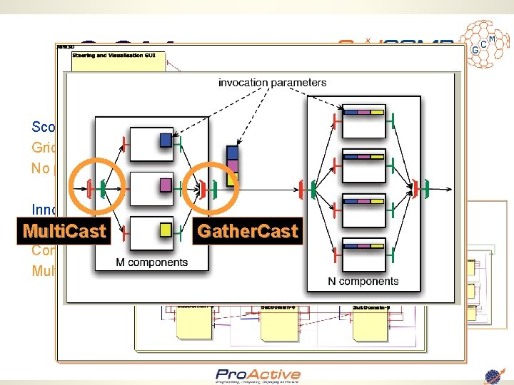 GCM Scopes and Objectives: Grid Codes that Compose and Deploy No programming, No Scripting,