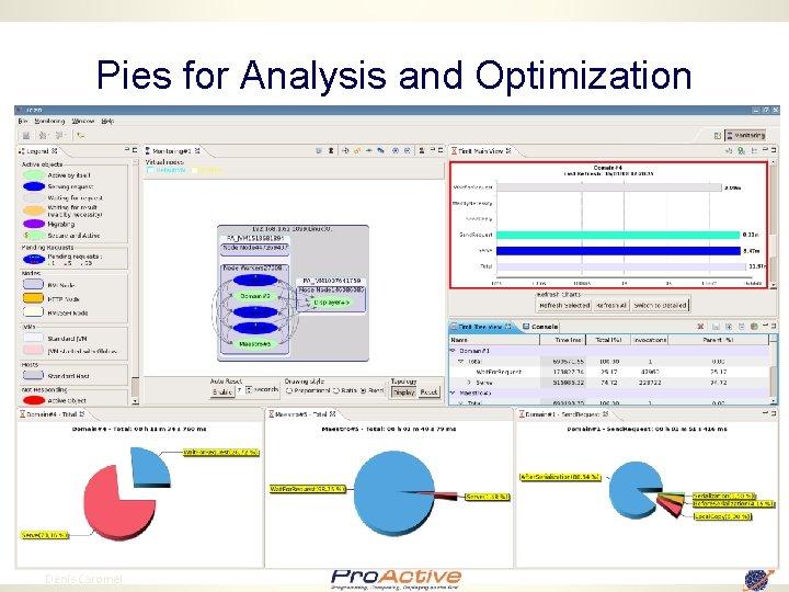 Pies for Analysis and Optimization 93 Denis Caromel
