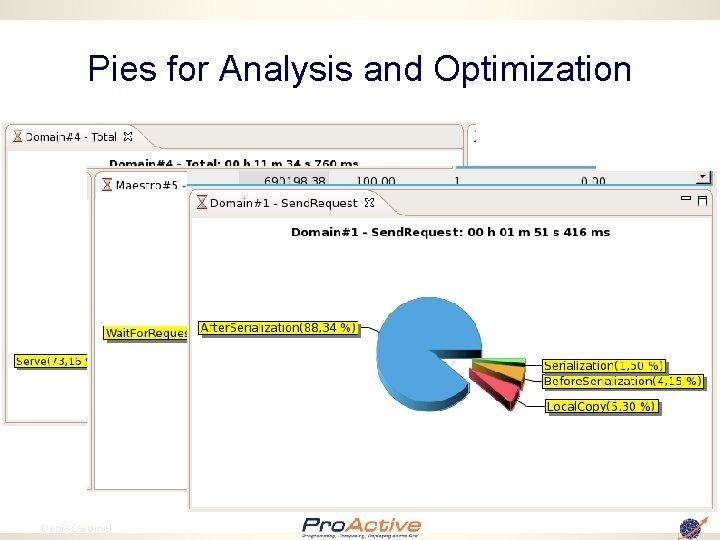 Pies for Analysis and Optimization 94 Denis Caromel