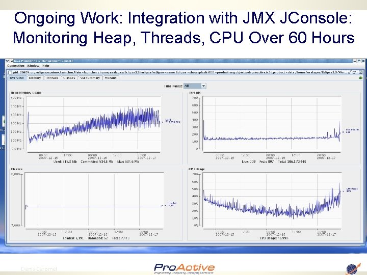 Ongoing Work: Integration with JMX JConsole: Monitoring Heap, Threads, CPU Over 60 Hours 96
