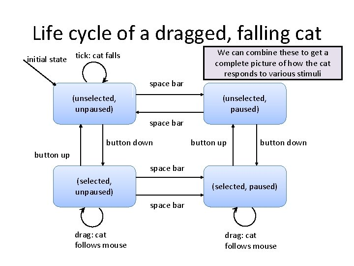 Life cycle of a dragged, falling cat initial state tick: cat falls space bar