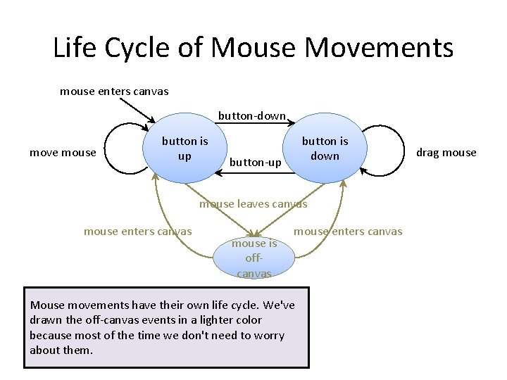 Life Cycle of Mouse Movements mouse enters canvas button-down move mouse button is up