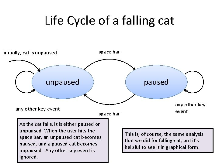 Life Cycle of a falling cat initially, cat is unpaused space bar unpaused any