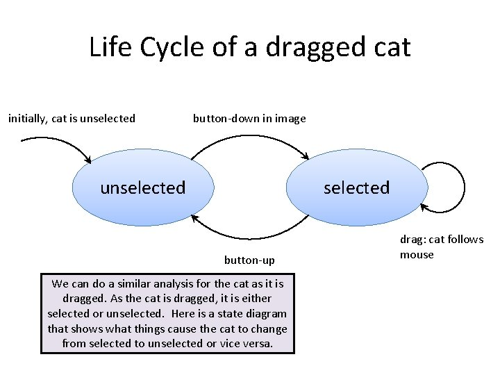 Life Cycle of a dragged cat initially, cat is unselected button-down in image unselected