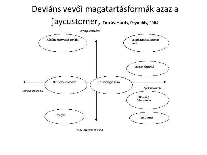 Deviáns vevői magatartásformák azaz a jaycustomer, Forrás, Harris, Reynolds, 2004 Anyagi motiváció Kártérítést követelő