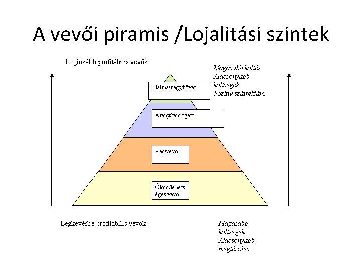 A vevői piramis /Lojalitási szintek Leginkább profitábilis vevők Platina/nagykövet Magasabb költés Alacsonyabb költségek Pozitív