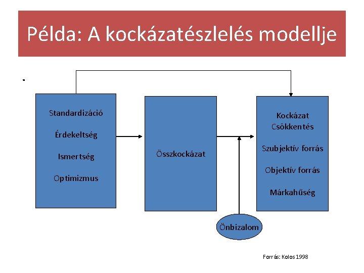 Példa: A kockázatészlelés modellje. Standardizáció Kockázat Csökkentés Érdekeltség Ismertség Szubjektív forrás Összkockázat Objektív forrás