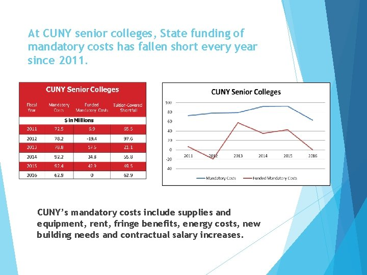 At CUNY senior colleges, State funding of mandatory costs has fallen short every year