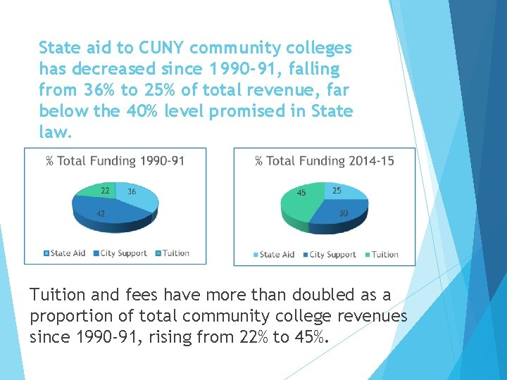 State aid to CUNY community colleges has decreased since 1990 -91, falling from 36%