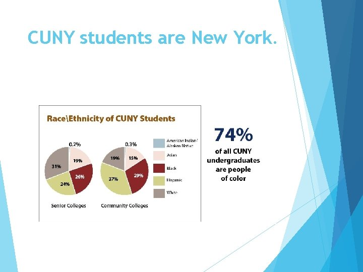 CUNY students are New York.