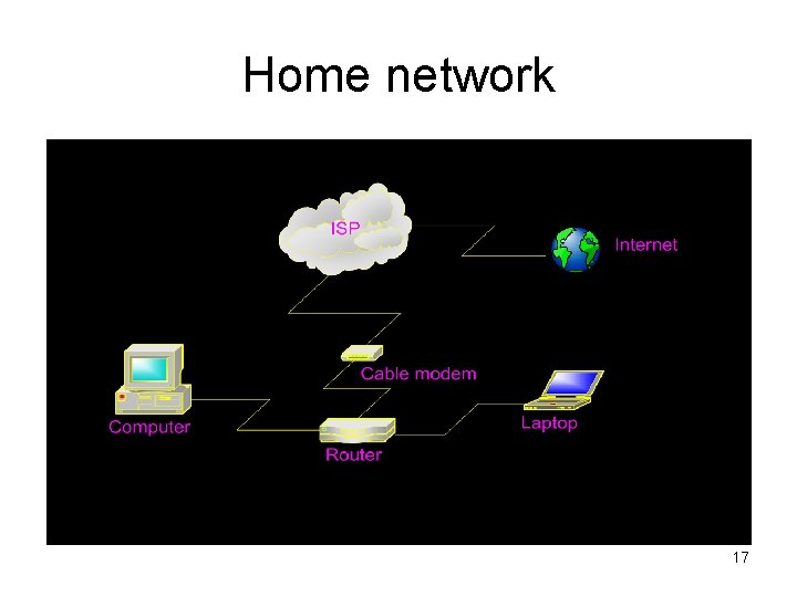 Home network 17