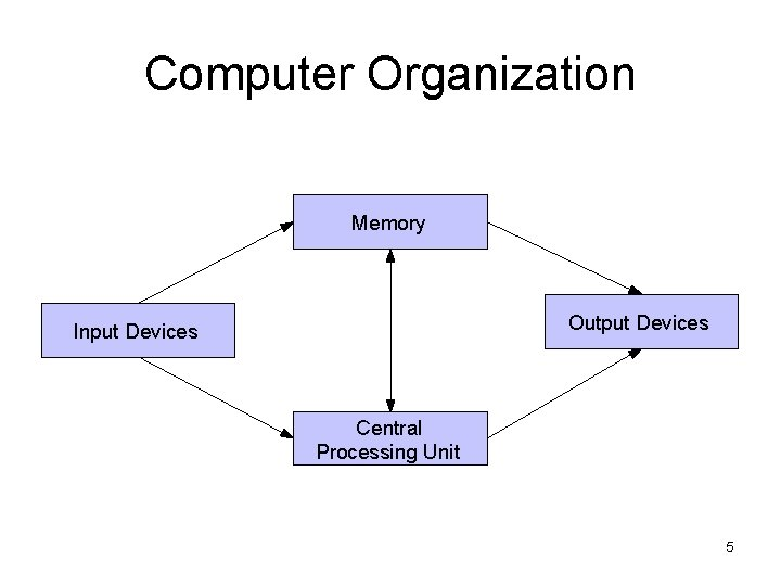 Computer Organization Memory Output Devices Input Devices Central Processing Unit 5