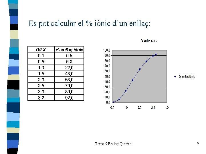Es pot calcular el % iònic d'un enllaç: Tema 9: Enllaç Químic 9