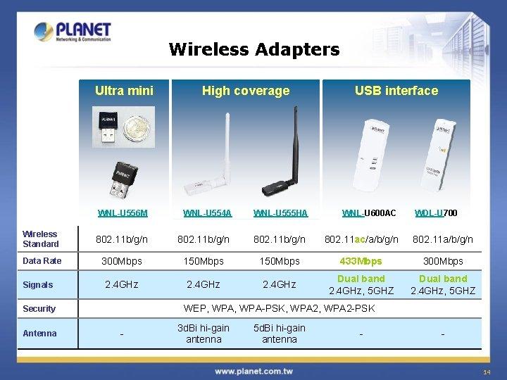 Wireless Adapters Ultra mini WNL-U 556 M High coverage WNL-U 554 A WNL-U 555
