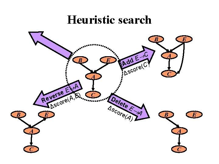 Heuristic search B B E A A E se ) r E e ,