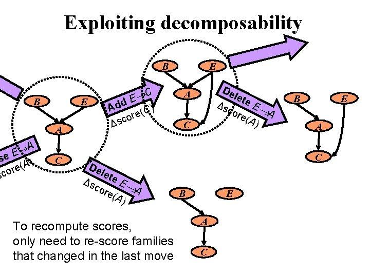 Exploiting decomposability B B E A A E se ) A ( e r