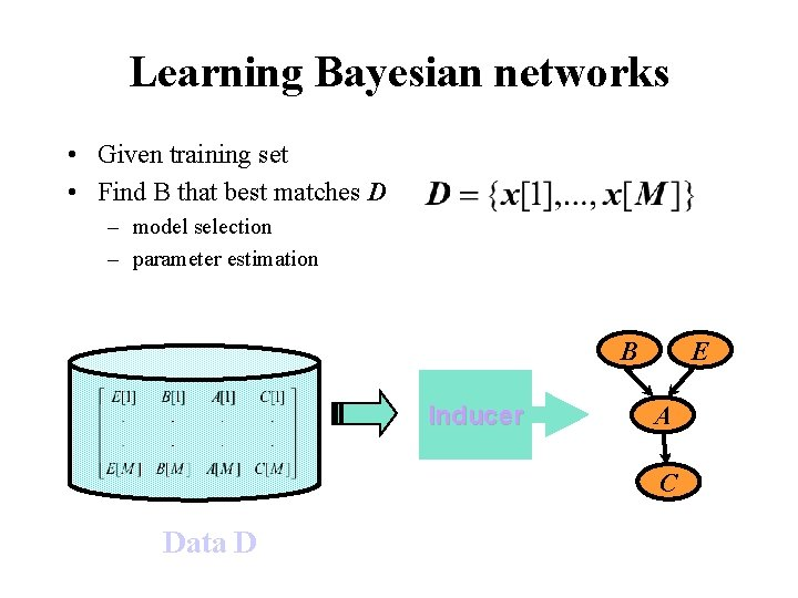 Learning Bayesian networks • Given training set • Find B that best matches D