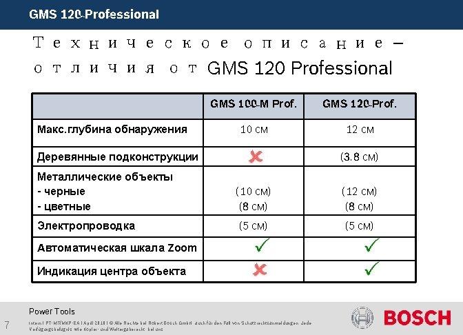 GMS 120 Professional Техническое описание – отличия от GMS 120 Professional Maкс. глубина обнаружения