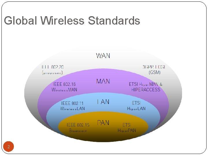 Global Wireless Standards 2