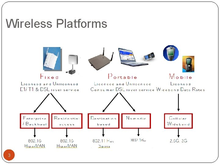 Wireless Platforms 3