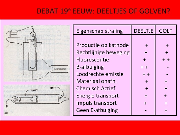 DEBAT 19 e EEUW: DEELTJES OF GOLVEN? Eigenschap straling Productie op kathode Rechtlijnige beweging