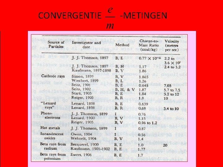 CONVERGENTIE -METINGEN