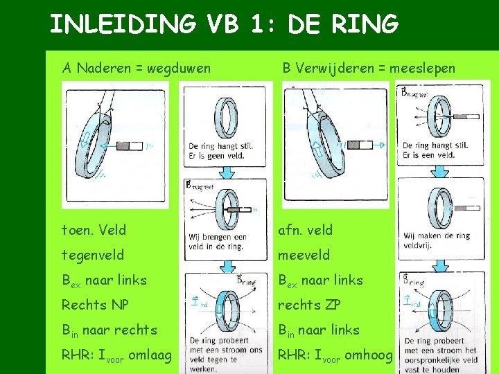 INLEIDING VB 1: DE RING A Naderen = wegduwen B Verwijderen = meeslepen toen.