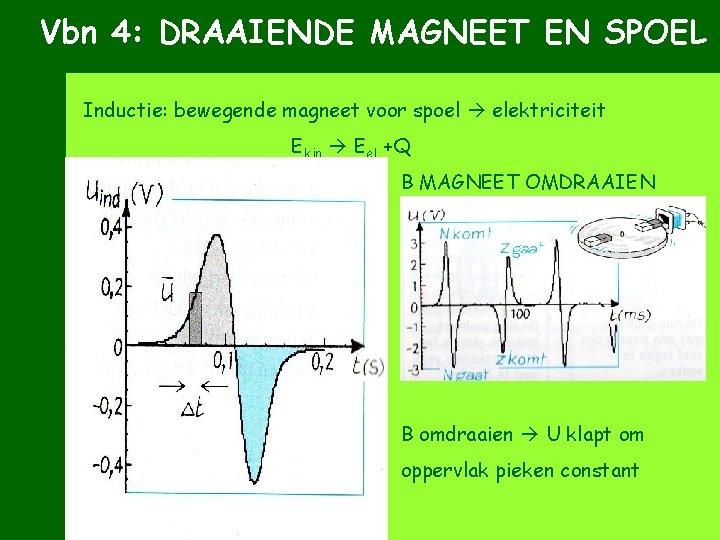 Vbn 4: DRAAIENDE MAGNEET EN SPOEL Inductie: bewegende magneet voor spoel elektriciteit Ekin Eel