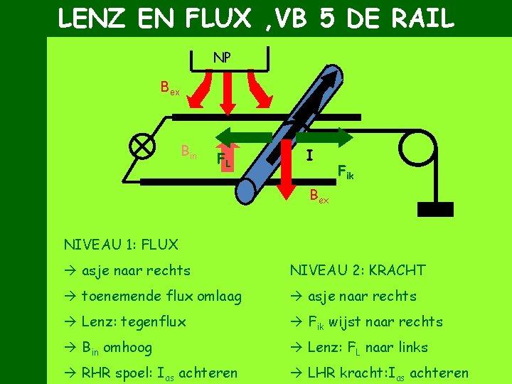 LENZ EN FLUX , VB 5 DE RAIL NP Bex Bin FL I Fik