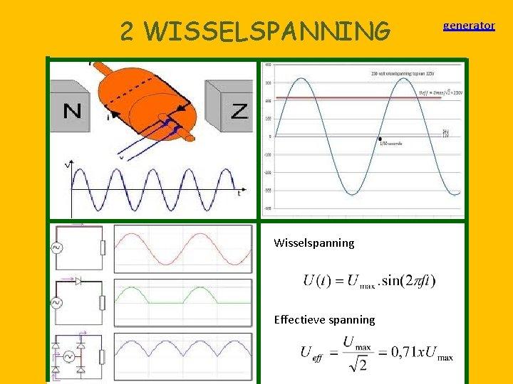 2 WISSELSPANNING Wisselspanning Effectieve spanning generator