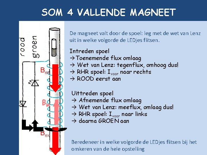 SOM 4 VALLENDE MAGNEET De magneet valt door de spoel: leg met de wet