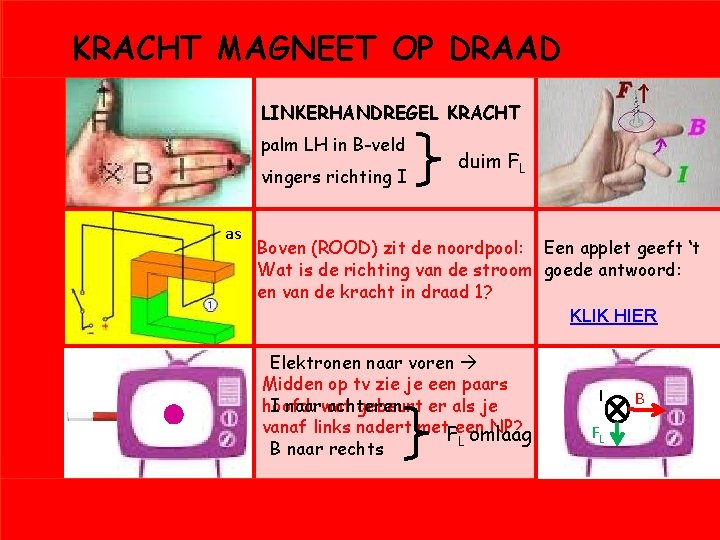 KRACHT MAGNEET OP DRAAD LINKERHANDREGEL KRACHT palm LH in B-veld vingers richting I as