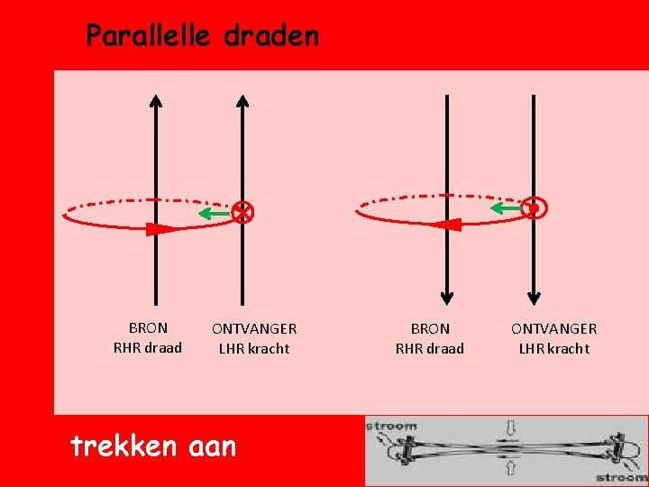 Parallelle draden BRON RHR draad ONTVANGER LHR kracht trekken aan BRON RHR draad ONTVANGER