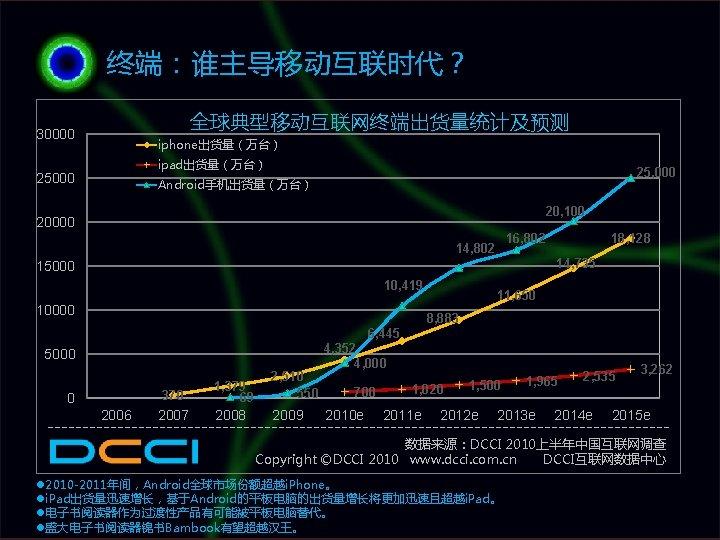 终端:谁主导移动互联时代? 全球典型移动互联网终端出货量统计及预测 30000 iphone出货量(万台) ipad出货量(万台) 25000 25, 000 Android手机出货量(万台) 20, 100 20000 18, 128