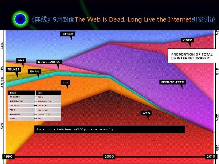 《连线》9月封面The Web Is Dead. Long Live the Internet引发讨论