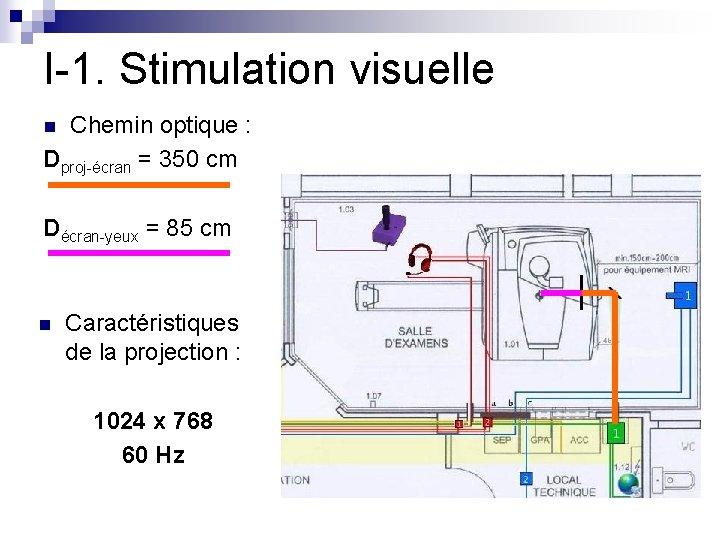 I-1. Stimulation visuelle Chemin optique : Dproj-écran = 350 cm n Décran-yeux = 85