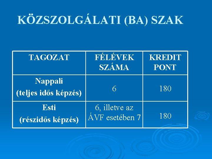KÖZSZOLGÁLATI (BA) SZAK TAGOZAT FÉLÉVEK SZÁMA KREDIT PONT Nappali (teljes idős képzés) 6 180