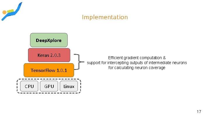 Implementation Deep. Xplore Keras 2. 0. 3 Tensor. Flow 1. 0. 1 CPU GPU