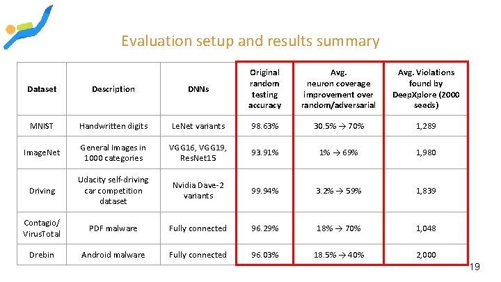 Evaluation setup and results summary Dataset Description DNNs Original random testing accuracy Avg. neuron