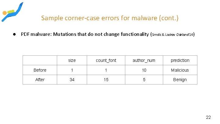Sample corner-case errors for malware (cont. ) ● PDF malware: Mutations that do not