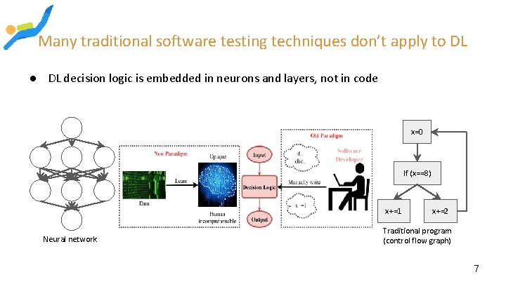 Many traditional software testing techniques don't apply to DL ● DL decision logic is