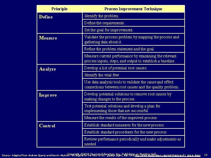 Principle Define Process Improvement Technique Identify the problem. Define the requirements. Set the goal